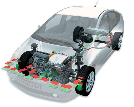 coche hibrido 2 Funcionamiento de un coche híbrido