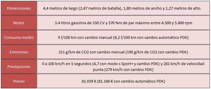 datos Porsche Boxster GTS
