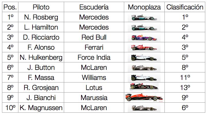 tabla resultados GP Monaco 2014