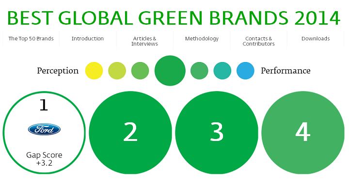 Ford Best Global Green Brands 2014
