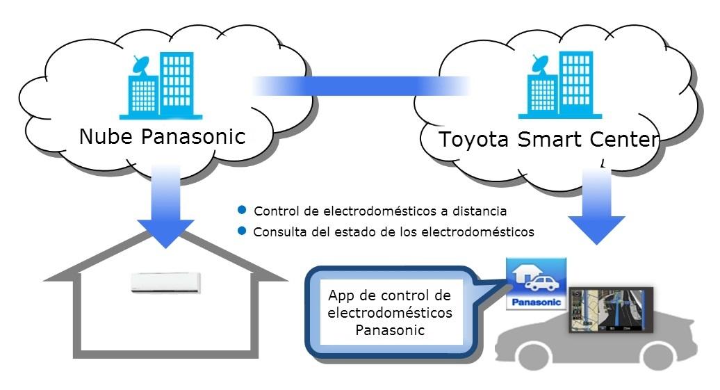 Toyota-Panasonic
