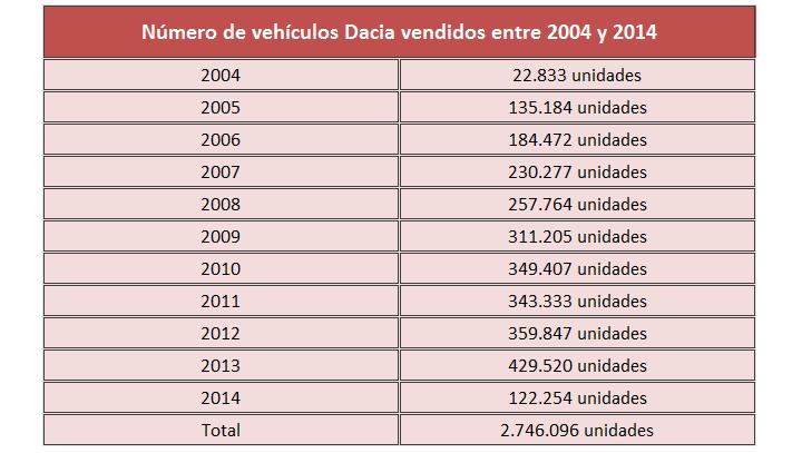 ventas Dacia