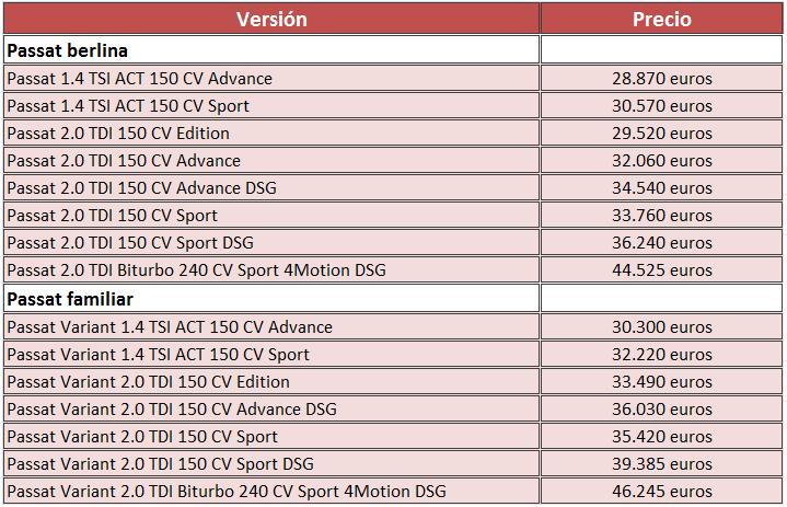 Tabla de precios de lanzamiento Volkswagen Passat 2015