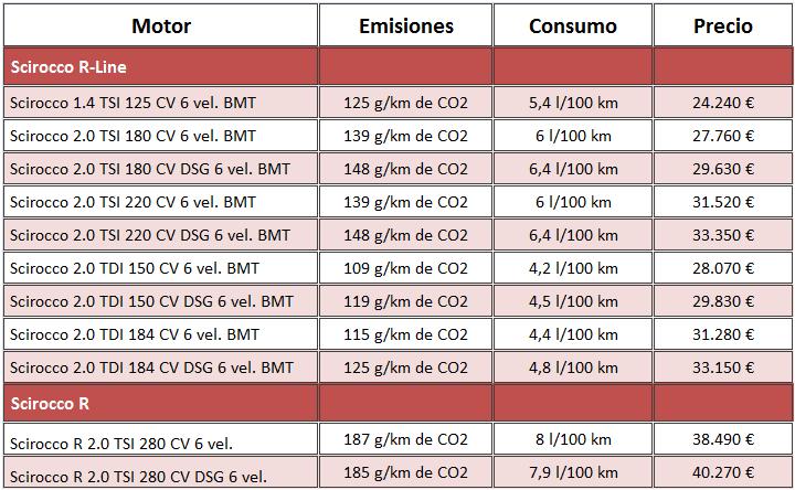 precios Volkswagen Sirocco 2014