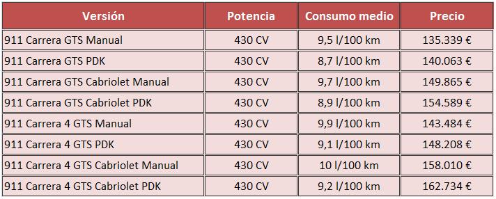 precios Porsche 911 Carrera GTS 2015