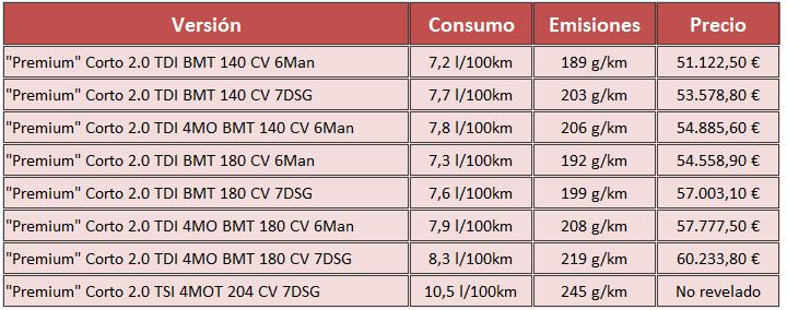 precios Volkswagen Multivan Premium