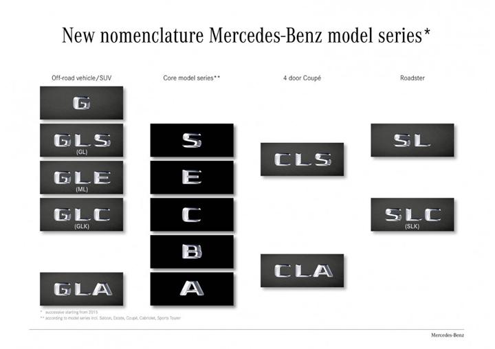 nomenclatura mercedes 2015 1