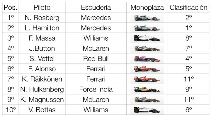 resultados f1 brasil 2014