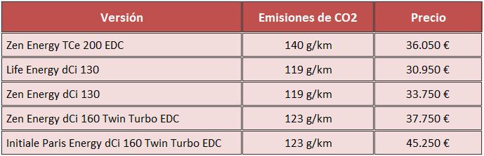 Precios Renault Espace 2015 Espana