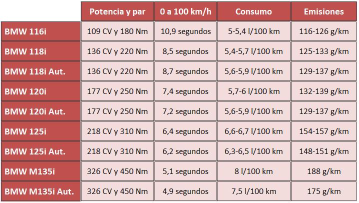 motores gasolina BMW Serie 1 2015