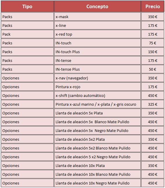 opciones Toyota Aygo 2014