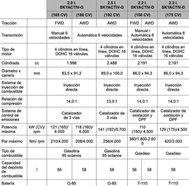 especificaciones mecanicas cx5 2015 dosier mazda2