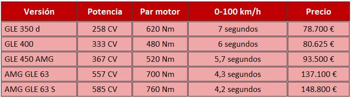 precios GLE Coupe 2015