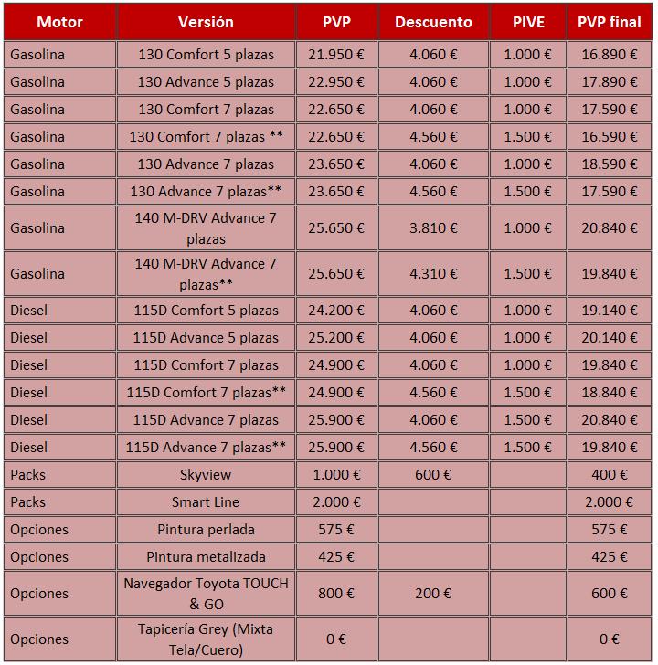 Toyota Verso 2015 precios