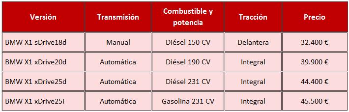 Precios BMW X1 2015