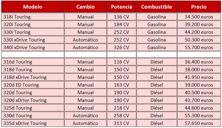 precios BMW Serie 3 Touring