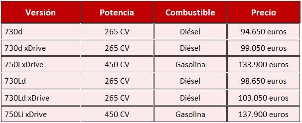 precios BMW Serie 7 2016