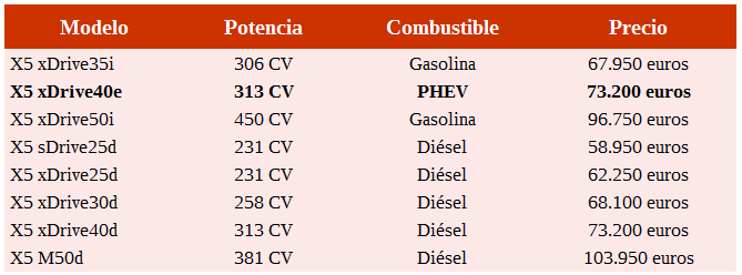 precios BMW X5 2015