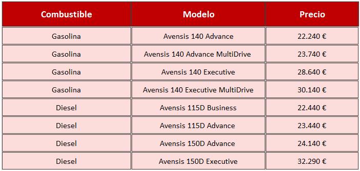 Avensis Touring Sports precios 2015