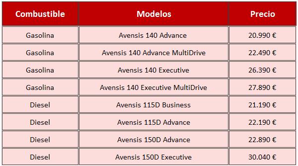 Avensis precios 2015