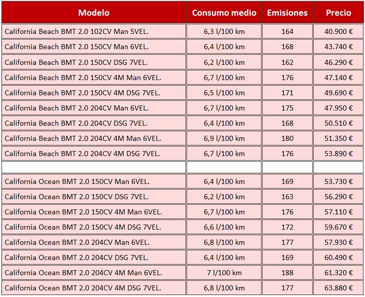 precios Volkswagen T6 California