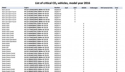2_List_of_critical_CO2_vehicles_model_year_2016