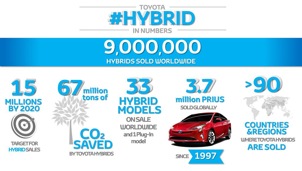 9_millones_de_hibridos_1