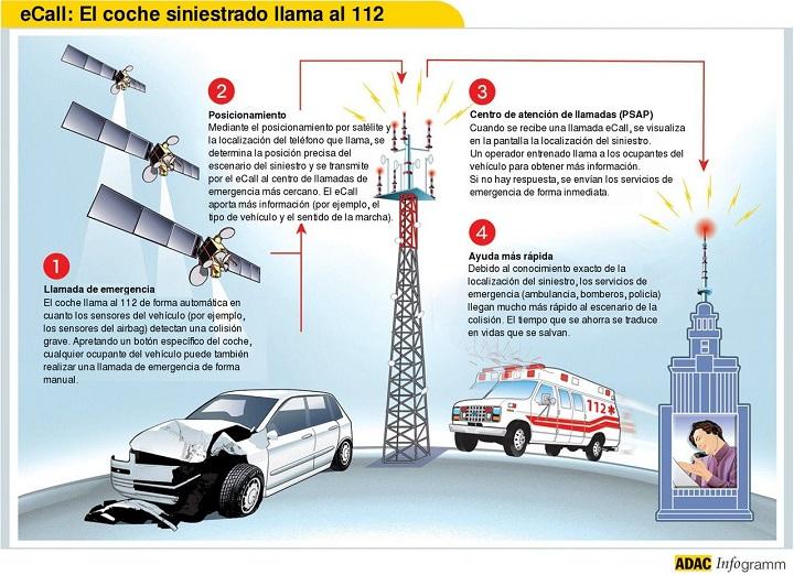 ecall-112-explicacion
