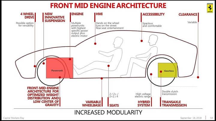 Ferrari-Purosangre-estructura